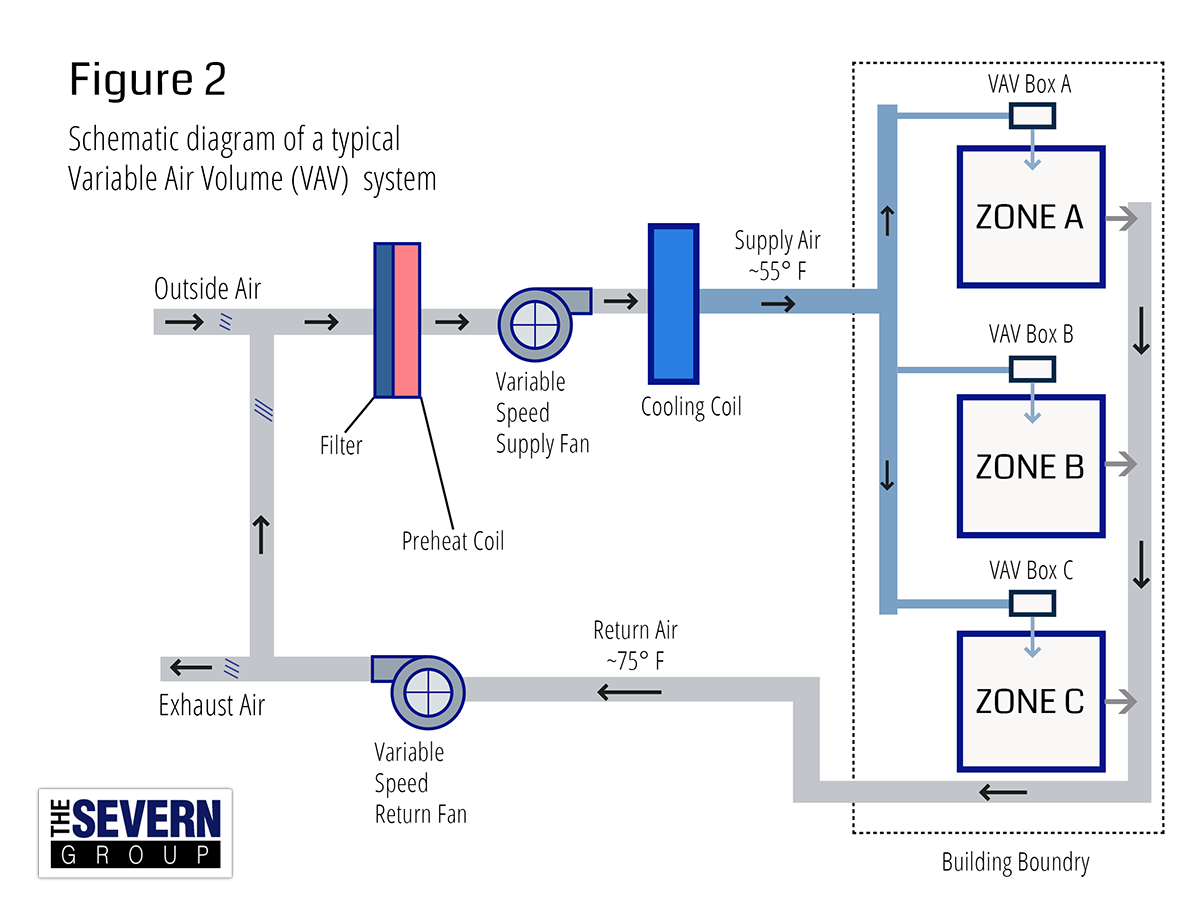 VAV System Figure 2 sm cav system diagram cav hvac system \u2022 wiring diagram database  at et-consult.org