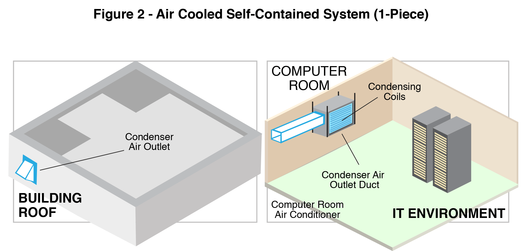One piece Air-Cooled Self Contained System