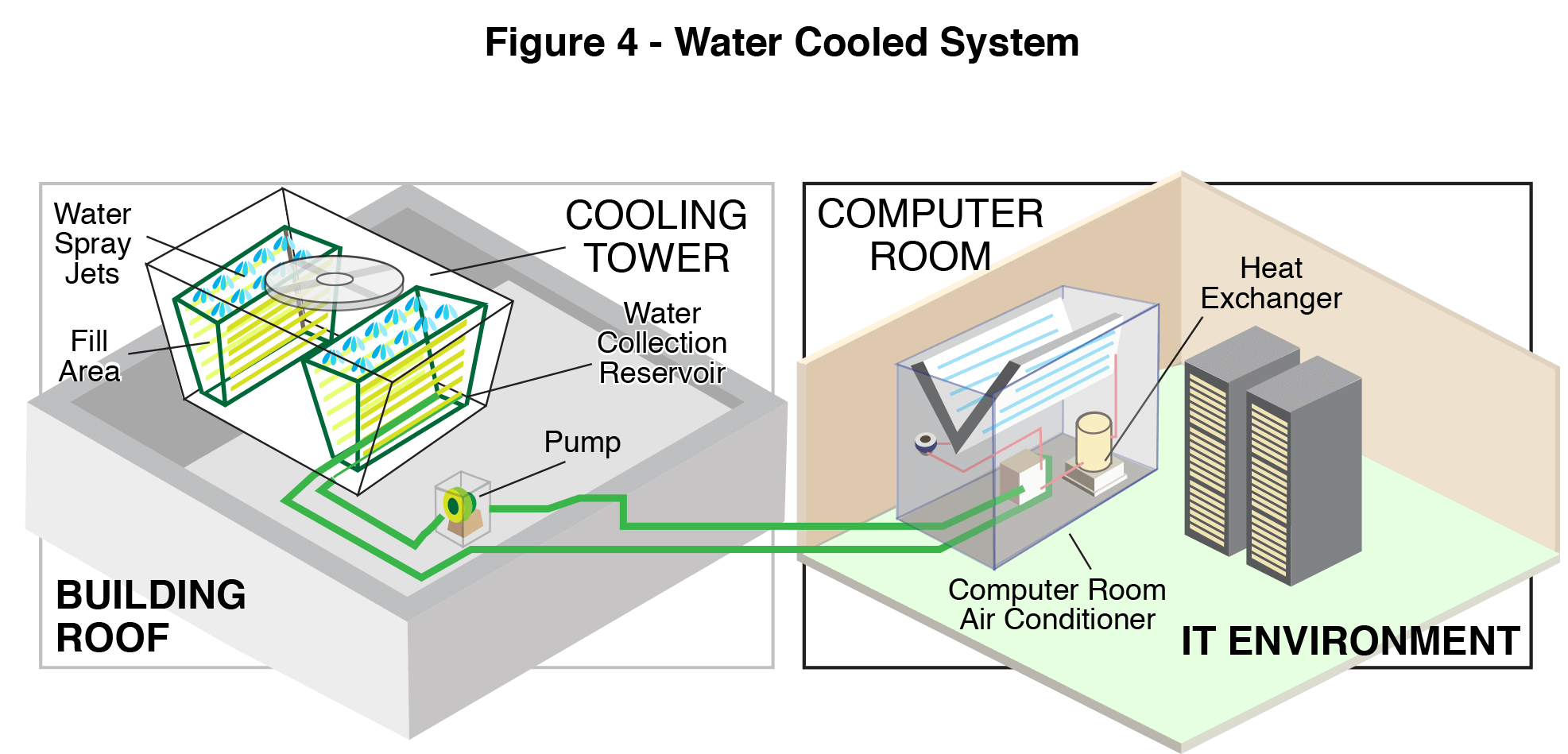 5 Types of IT Environment Heat Removal Methods - The Severn