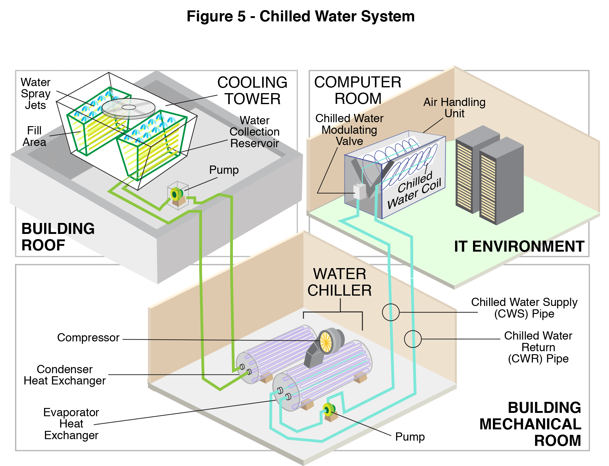 Chilled Water Systems - Heat Removal Methods