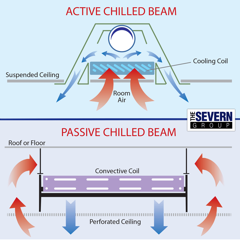 Chilled Beams Vs Chilled Ceiling The Severn Group