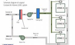CAV vs VAV HVAC Systems
