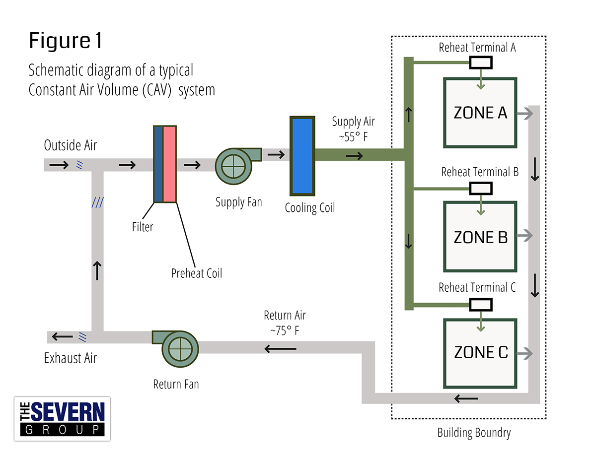 Cav Vs Vav Hvac Systems The Severn Group Duct Drawing Example
