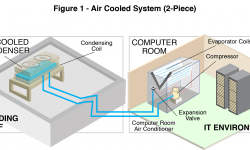 5 Types of IT Environment Heat Removal Methods