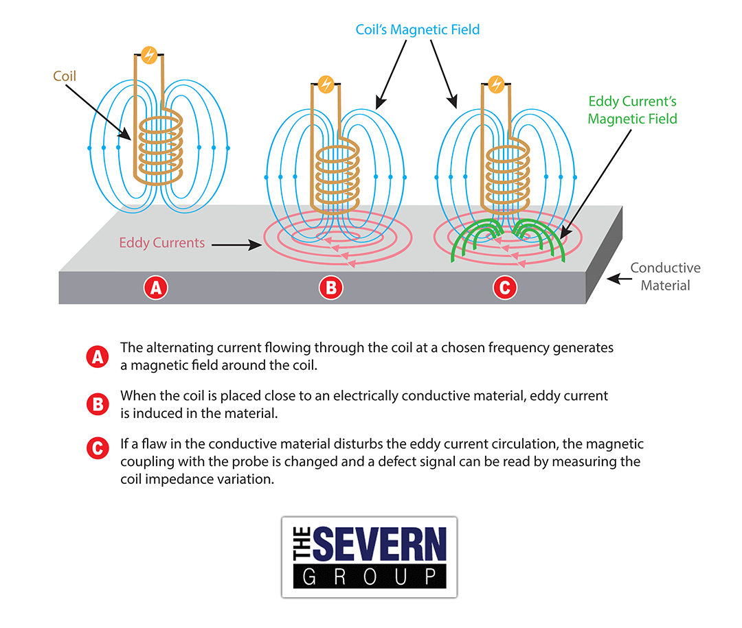 Eddy Current Testing 101 The Severn Group